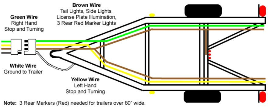 4 Flat Wiring Diagram | Wiring Diagram Wiring A Trailer Plug on wiring a trailer harness, wiring a trailer hitch, wiring a trailer lights, wiring a trailer battery, wiring a socket, wiring a trailer winch, wiring a trailer cable,