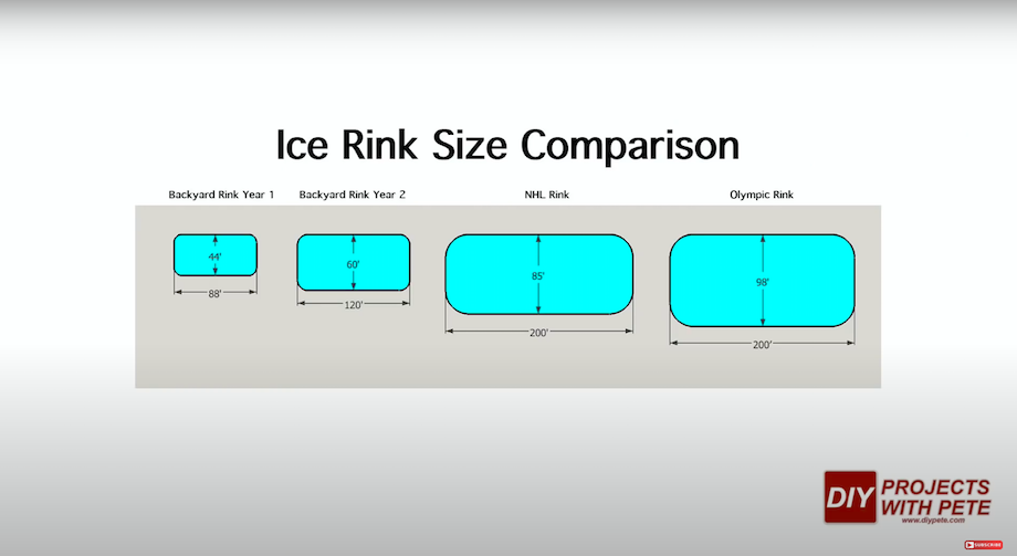 Ice rink size comparison chart: backyard rinks, NHL rink, Olympic rink